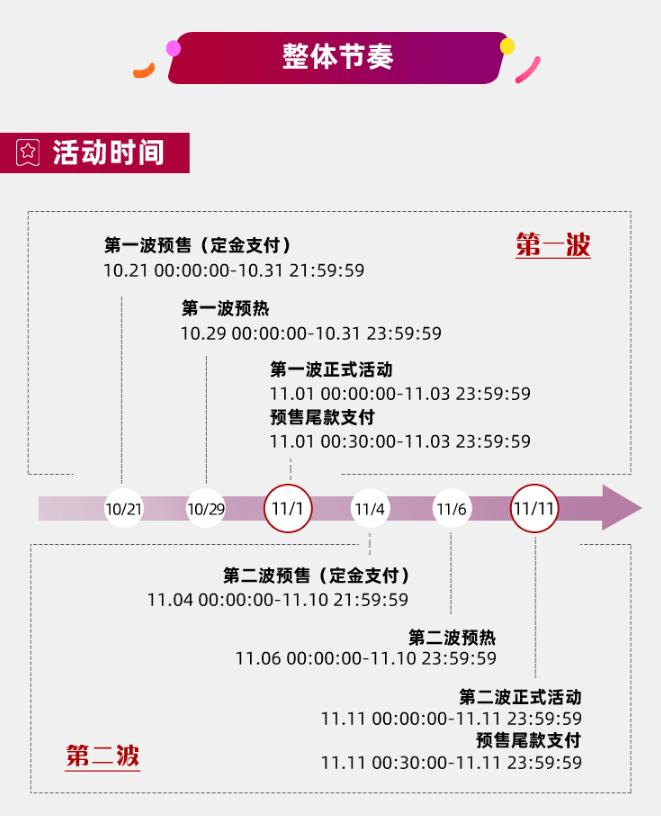 <a href='https://www.zhouxiaohui.cn/taobaoke/'>淘客</a>必备2020双十一知识点,1分钟轻松get√-第3张图片-周小辉博客