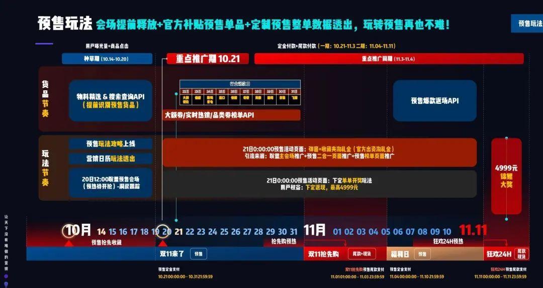 <a href='https://www.zhouxiaohui.cn/taobaoke/'>淘客</a>必备2020双十一知识点,1分钟轻松get√-第9张图片-周小辉博客