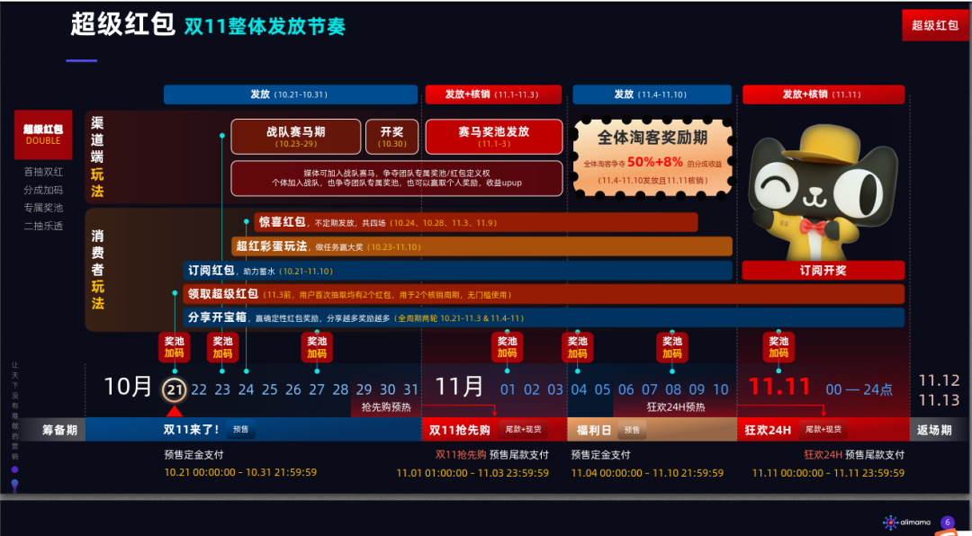 <a href='https://www.zhouxiaohui.cn/taobaoke/'>淘客</a>必备2020双十一知识点,1分钟轻松get√-第4张图片-周小辉博客
