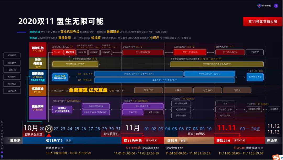 <a href='https://www.zhouxiaohui.cn/taobaoke/'>淘客</a>必备2020双十一知识点,1分钟轻松get√-第2张图片-周小辉博客