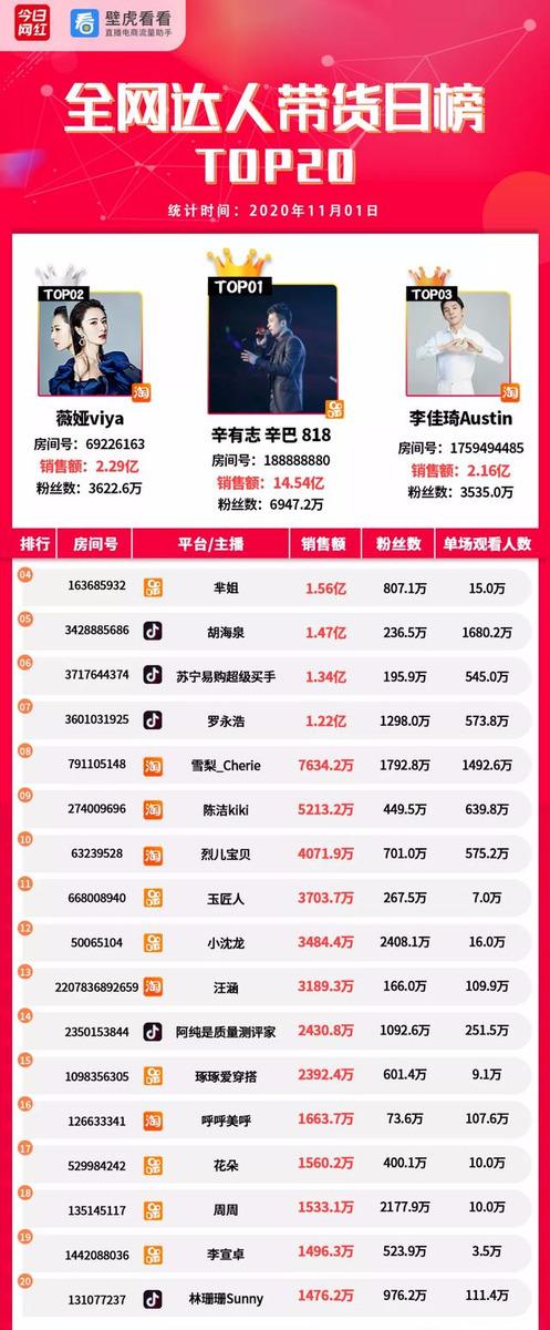 带货榜(11.1)  双十一战役进行中,辛巴带货14亿夺榜首