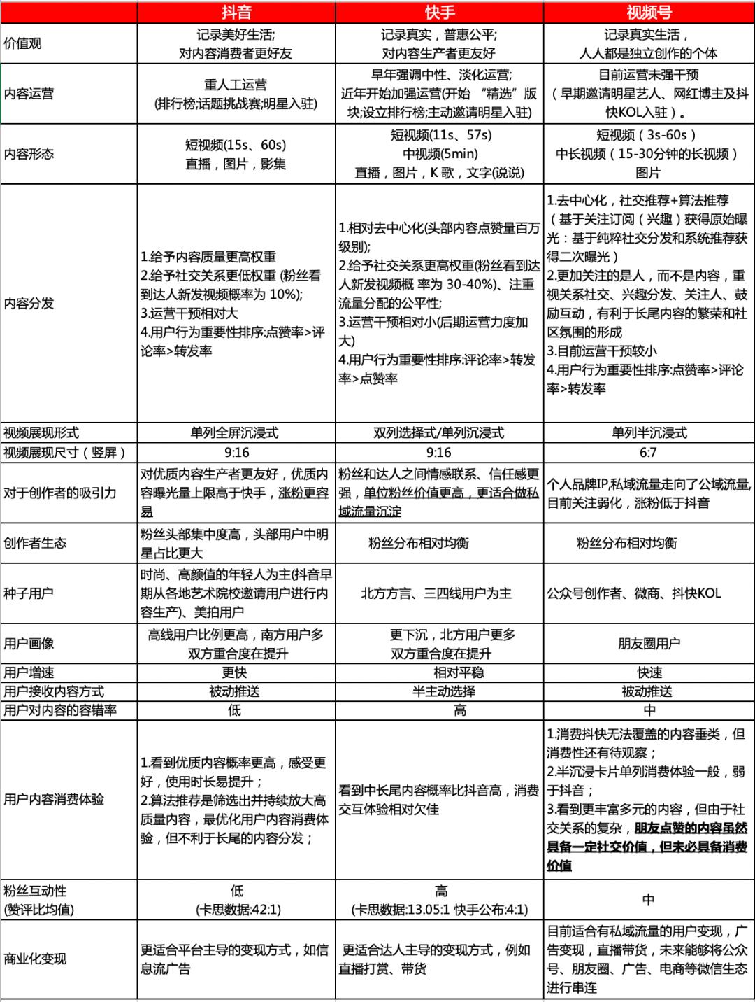 13000字,谈谈我对<a href='https://www.zhouxiaohui.cn'><a href='https://www.zhouxiaohui.cn/duanshipin/'>视频号</a></a>的思考-第7张图片-周小辉博客