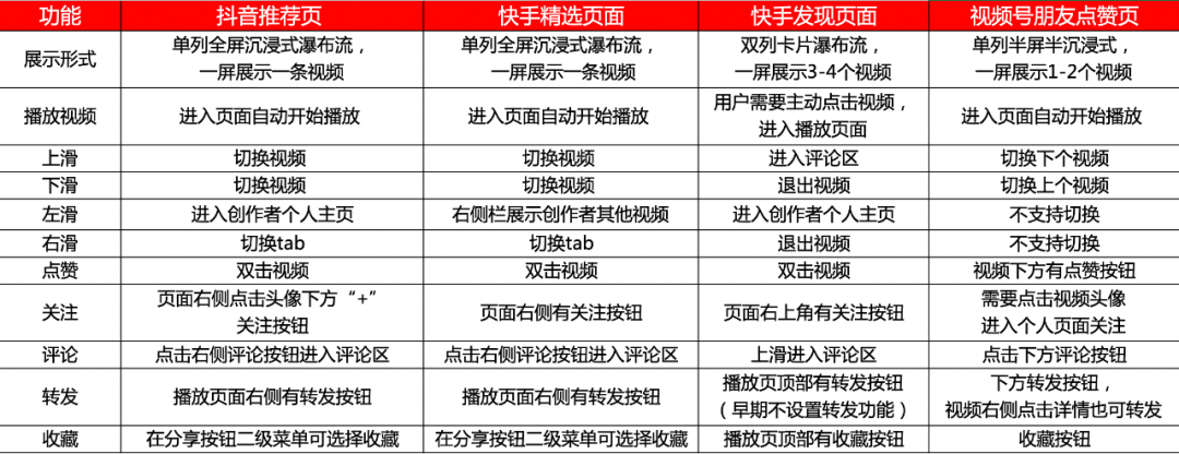 13000字,谈谈我对<a href='https://www.zhouxiaohui.cn'><a href='https://www.zhouxiaohui.cn/duanshipin/'>视频号</a></a>的思考-第9张图片-周小辉博客