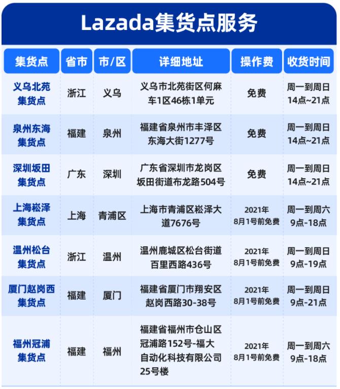 Lazada:南宁枢纽中心一期启用,6月1日上线6城集货点