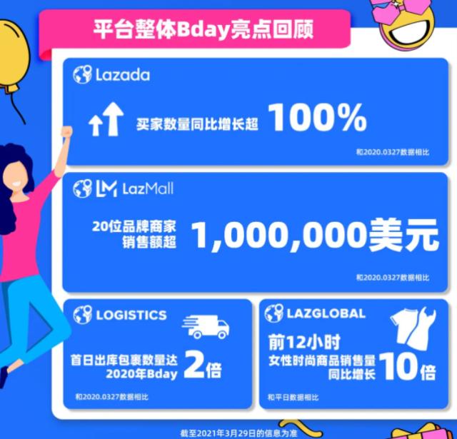 Lazada:Bday活动期间头部韩流周边商家单日成交额达5万美元-第2张图片-周小辉博客