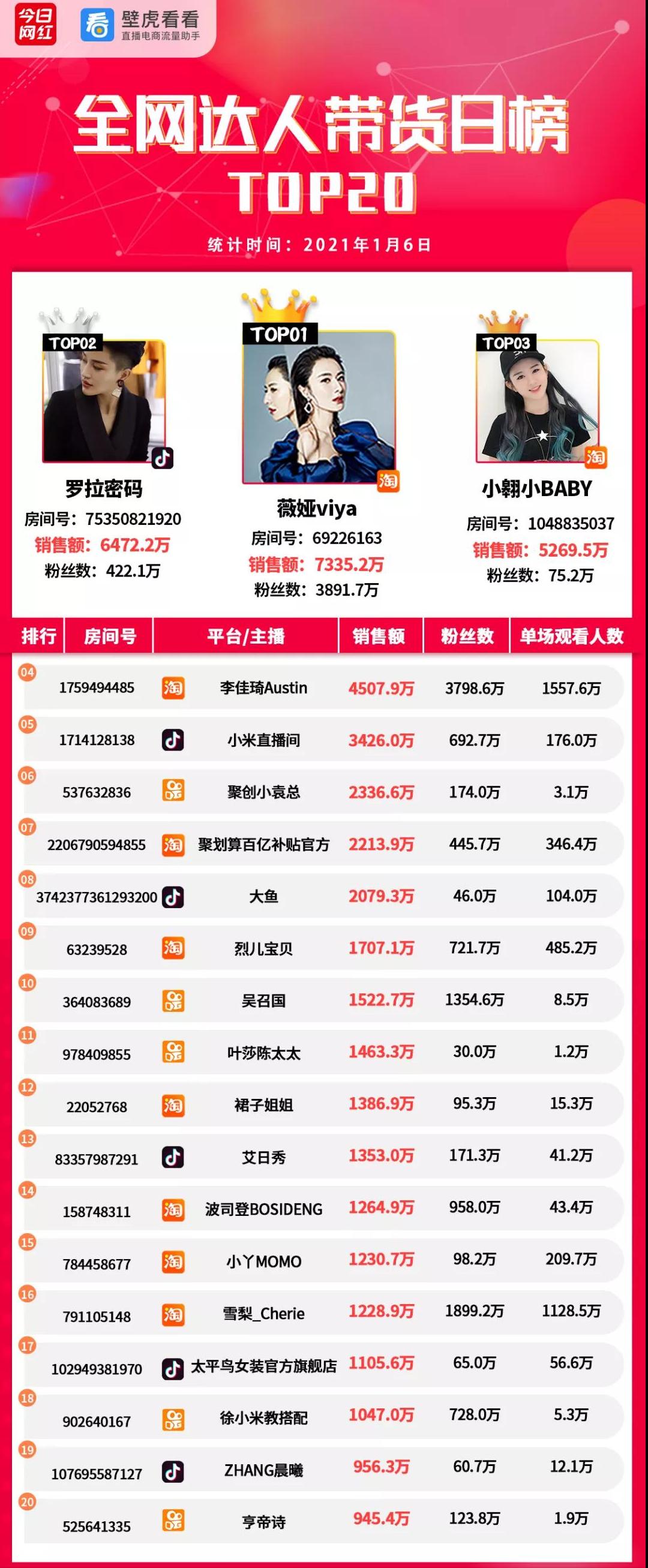带货榜(1.6)辛巴徒弟宣布将回归带货;薇娅7335万夺冠