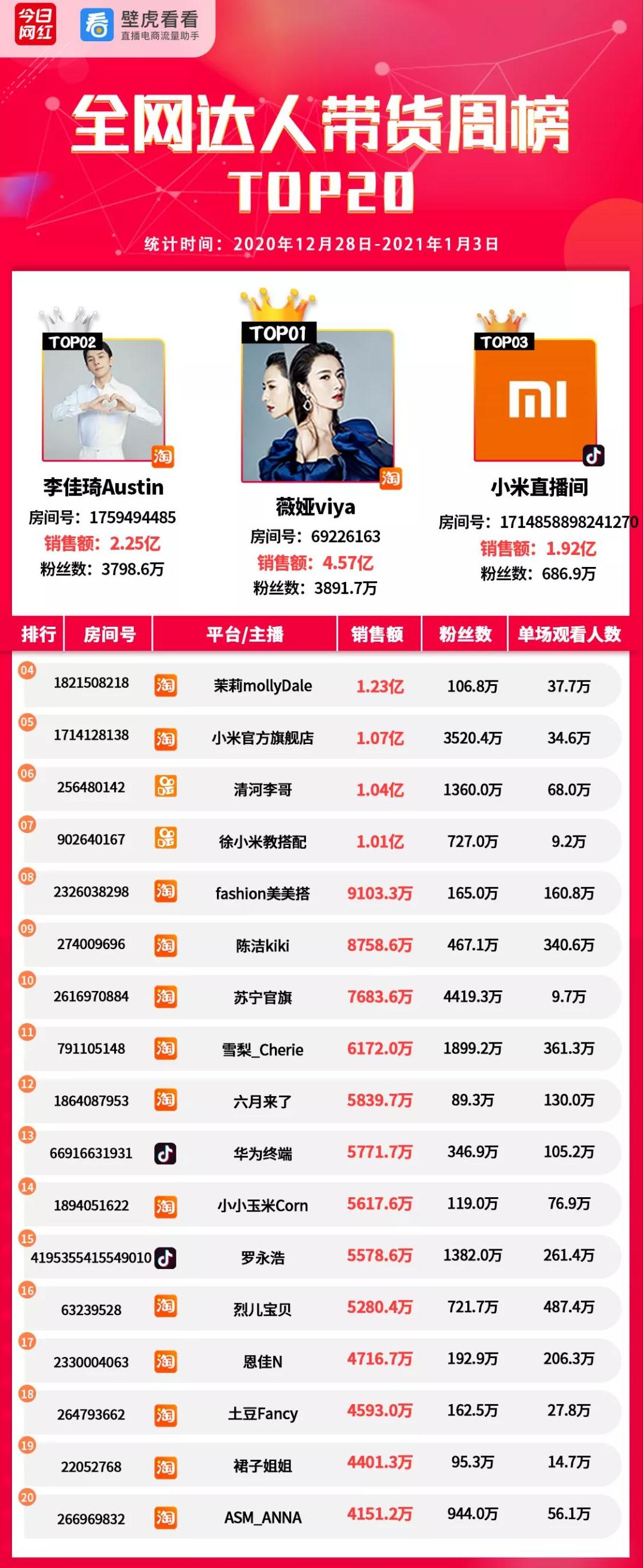 带货周榜|雷军签名手机卖出1.24亿;辛巴徒弟9号回归带货