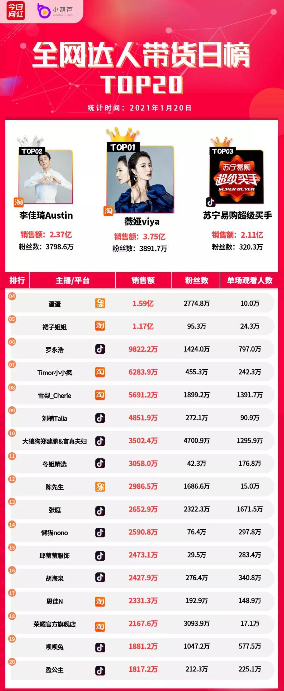 带货榜(1.20)抖音年货节成交208亿;薇娅3.75亿夺冠