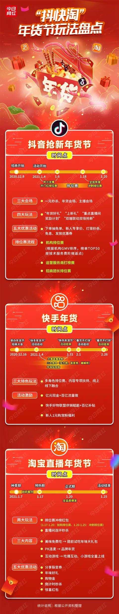 """亿元现金、百亿流量补贴,<a href='https://www.zhouxiaohui.cn/duanshipin/'>直播电商</a>平台激战""""年货节""""-第2张图片-周小辉博客"""
