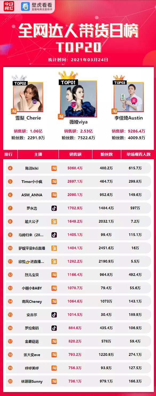 电商带货榜(3.24)  薇娅2.53亿GMV重夺冠军宝座